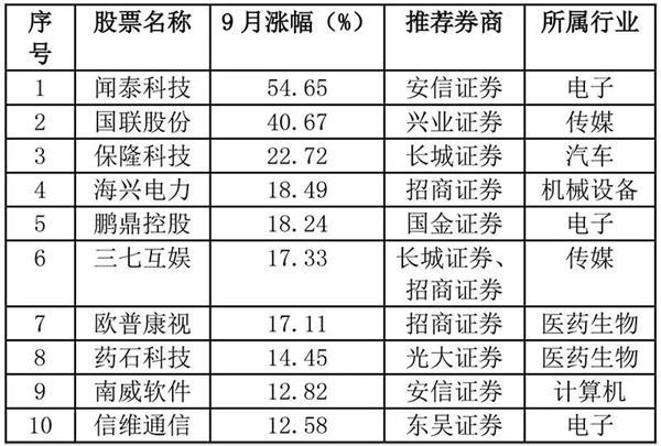 """十月金股推荐:本月组合""""转向""""周期股 部分金股已率先上涨"""
