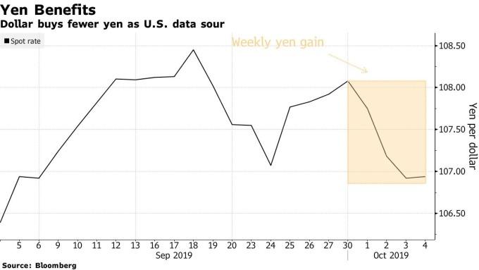 """摩根大通将日元视为仅存的""""廉价衰退对冲货币"""""""