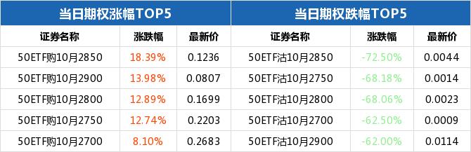 50ETF期权当日有98个合约正在交易 50ETF购10月2850涨幅最大