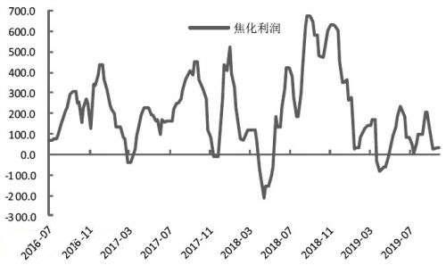 焦炭10月份预期并不悲观 建议逢低做多