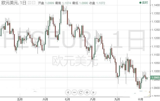 美联储会议纪要恐引发市场剧烈波动 欧元 日元技术前景分析
