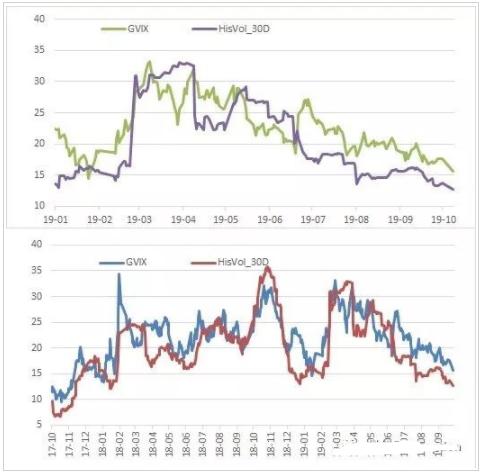 10月隐波大跌-490B 期权市场无明显多空观点