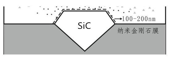 """NGTC发现一种表面覆纳米金刚石膜的""""莫桑钻""""仿钻石样品"""