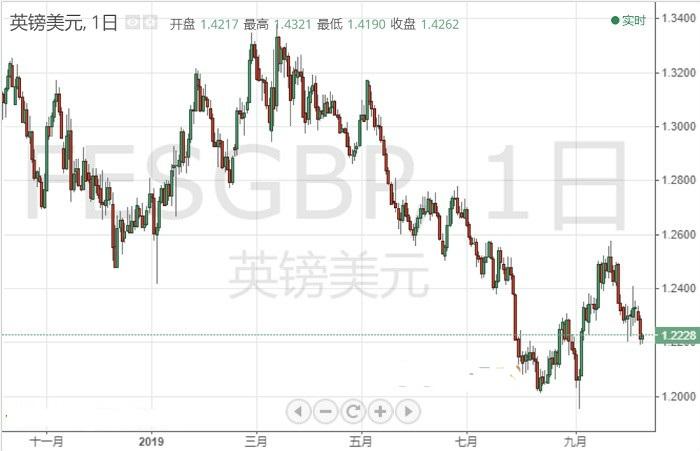交易商:英镑/美元10月9日交易策略