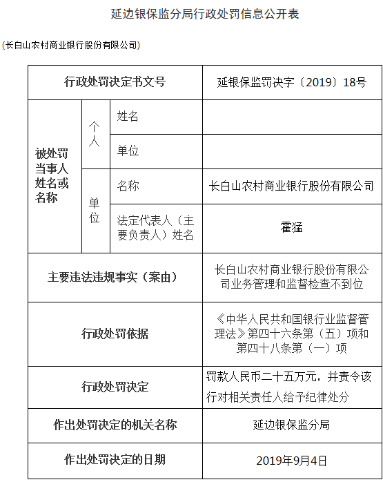 长白山农商行因原主任自办业务套取客户存款罚款25万元