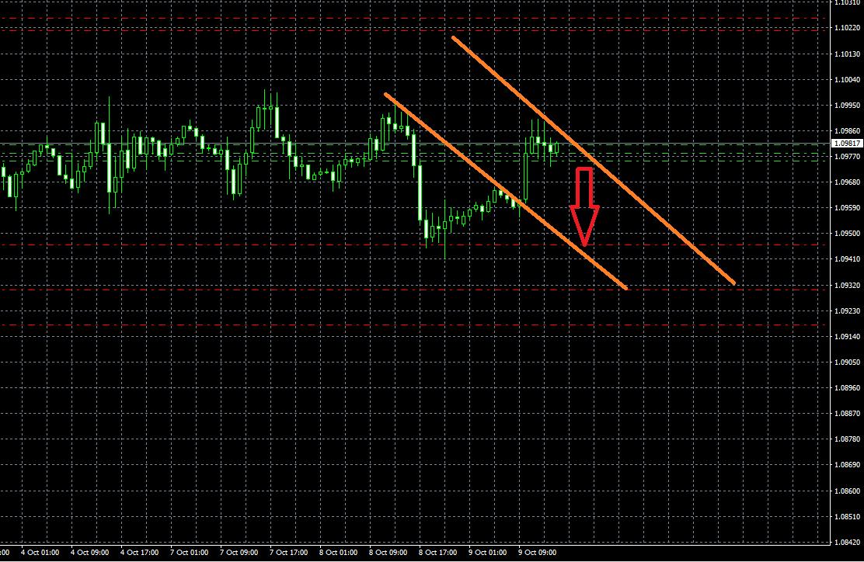机构:欧元/美元10月10日交易策略