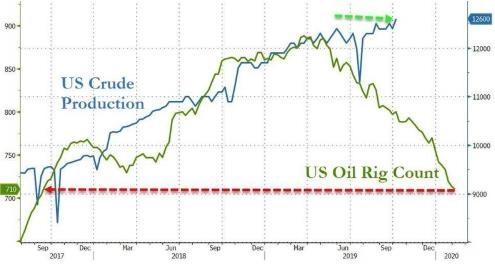 EIA:美国原油库存增加 但成品油库存继续下降