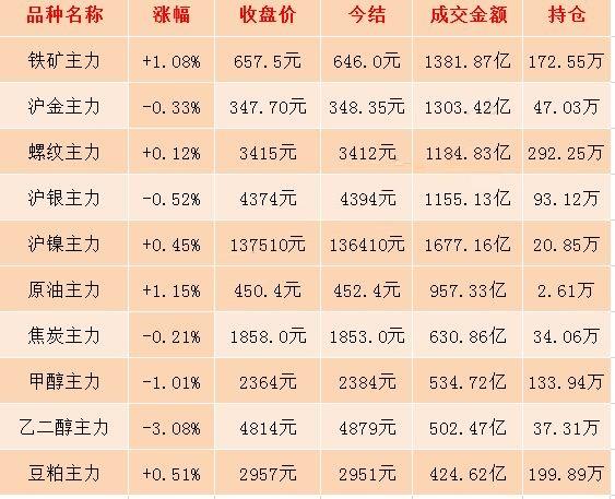 10月10日期市收评:商品期货日盘收盘整体涨跌参半 乙二醇主力合约重挫逾3%