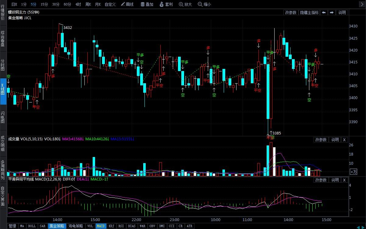 10月10日期貨軟件走勢圖綜述:螺紋鋼期貨主力漲0.12%