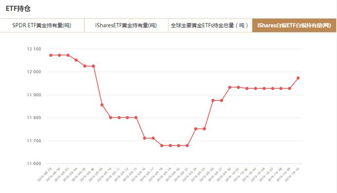 iShares白银ETF持仓量增加45.08吨