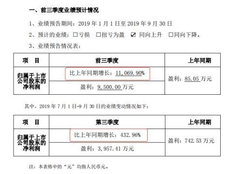 三季报披露期过半 最高暴涨11069.9% 为何首份三季报营收净利双降?