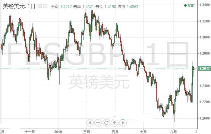"""英镑技术分析:2日大涨后多头止步!英镑看涨前景""""夭折""""?"""