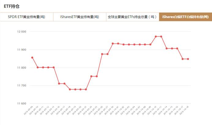 iShares白银ETF持仓量查询(10月18日)