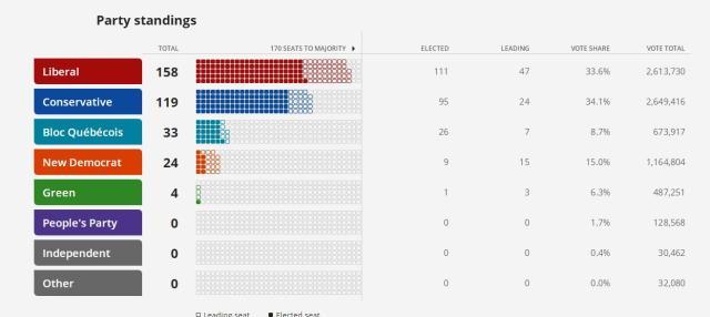 加拿大大选结果出炉:特鲁多获连任 将组建少数派政府