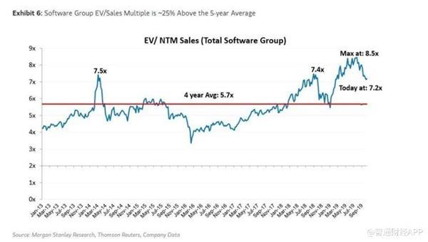 摩根士丹利分析师看空市场 正在减持这一类股票