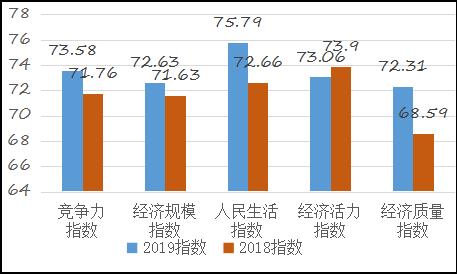 中国西部百强县揭晓 提质降速成西部县域发展新特征