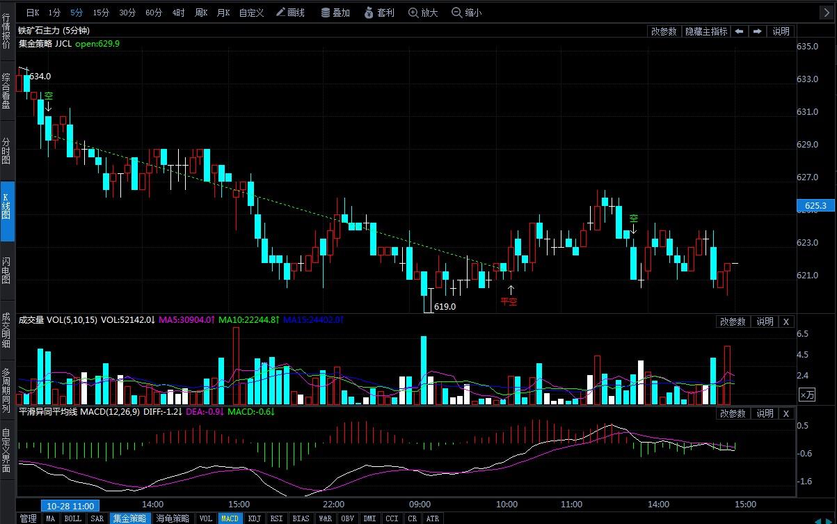 10月29日期货软件走势图综述:铁矿石期货主力跌1.74%