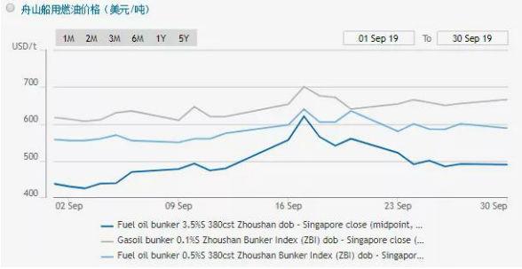 9月舟山保税船用燃料油市场价格总体上升