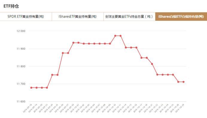 iShares白银ETF白银持有量查询(10月29日)