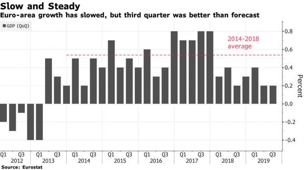 欧元区第三季度维持扩张势头 但仍未走出困境