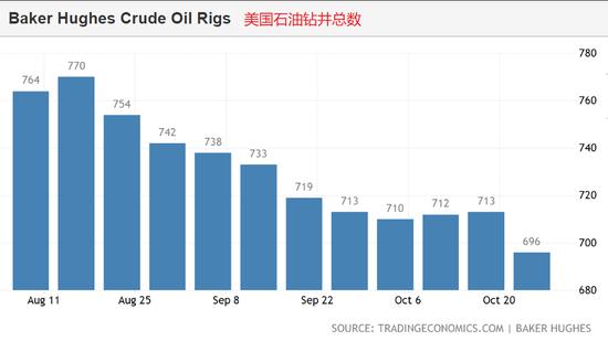 美国原油钻井数量减少