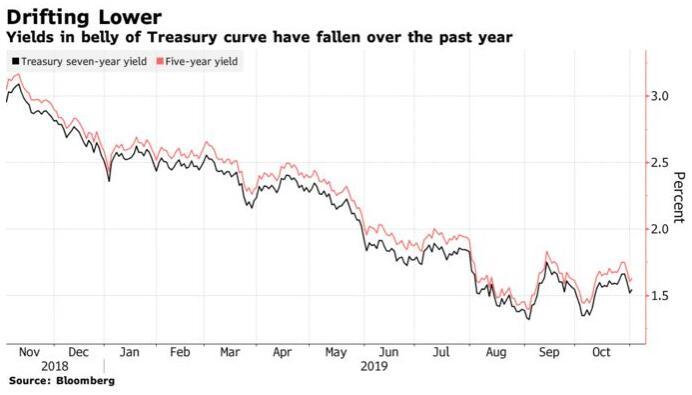 尽管美联储暗示要暂停降息美银仍预计美债收益率将跌向负值!