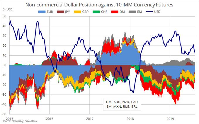 美元净多仓降至九周低点 延期脱欧下英镑净空仓锐减!