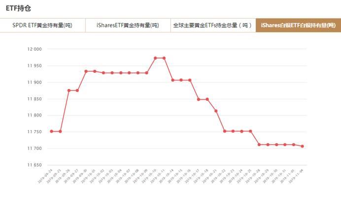 iShares白银ETF白银持有量减少4.89吨