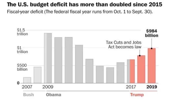 美国债突破23万亿 一年内猛增1.2万亿