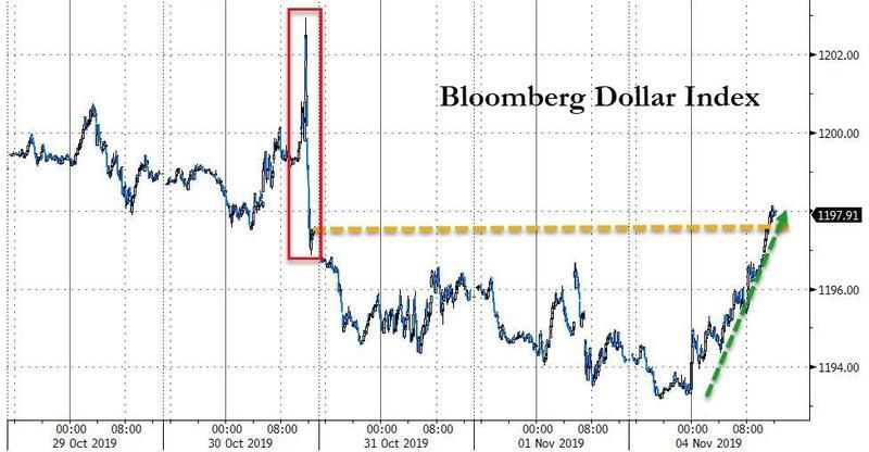 美元反弹结束五日连跌 本月这些季节性交易机会不容错过!