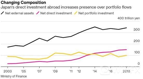 避险环境下日元上行乏力 海外并购稳步增多或是症结所在