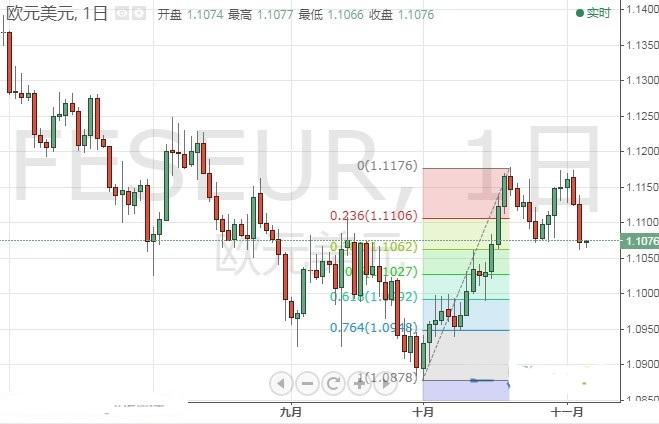 美联储三把手讲话晚间来袭欧元 英镑 日元最新技术走势分析