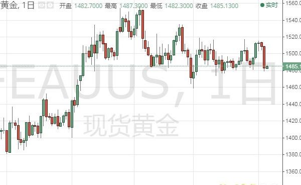 美元指数大幅反弹 黄金还有更大抛盘