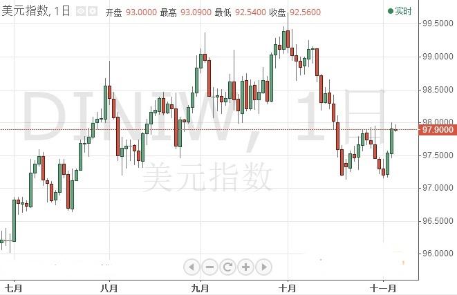 金价还有更大抛盘!?美元指数 欧元 日元最新短线操作建议