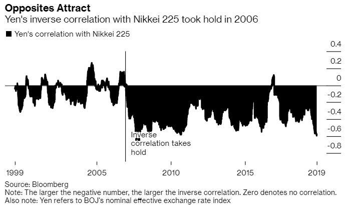 海外对冲基金踊跃交易日股 如今正成为日元一大利空?