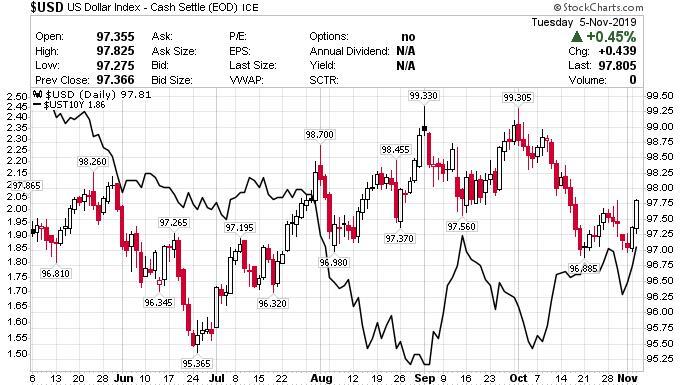 美元与美债收益率正相关性重新建立!后市有望进一步上涨?