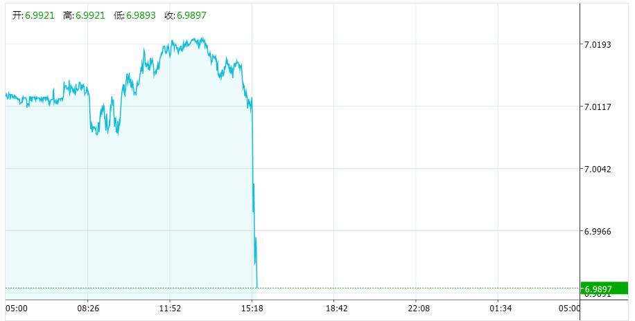 突发行情!离岸人民币涨近200点 日元下挫 发生了什么?