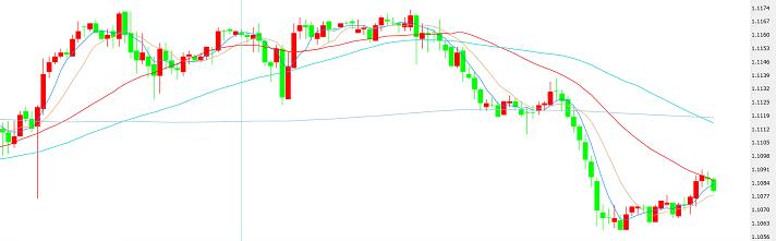 市场彰显弹性与修正 杜高斯贝:欧元 英镑 日元技术分析