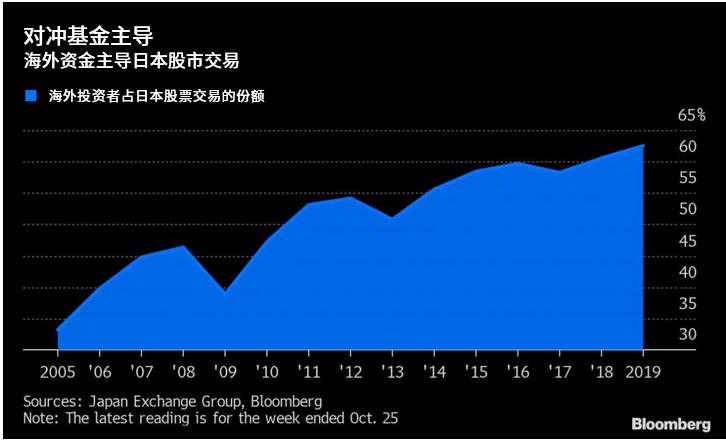 为什么日本股票需求增加反而利空日元?