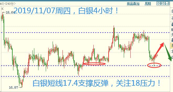 白银17.4反弹后再跌 长期观点银价有上涨趋势