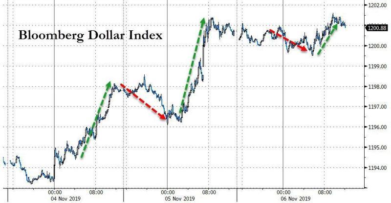 美元升势暂歇市场消化贸易新动向!