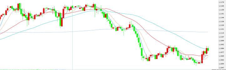 避险资产再受打压 杜高斯贝:欧元 英镑 日元日内技术分析