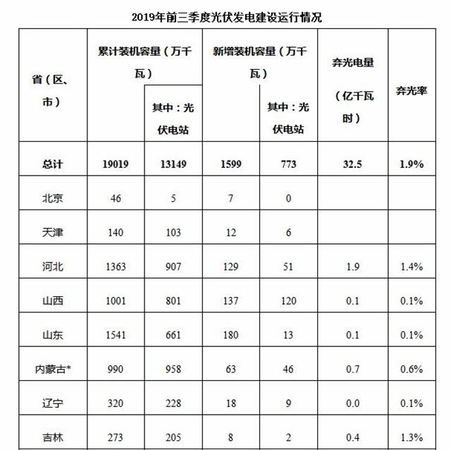 全国光伏发电累计装机19019万千瓦 同比增长15%
