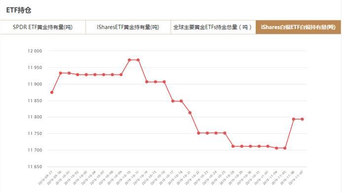 iShares白银ETF白银持有量查询(11月7日)
