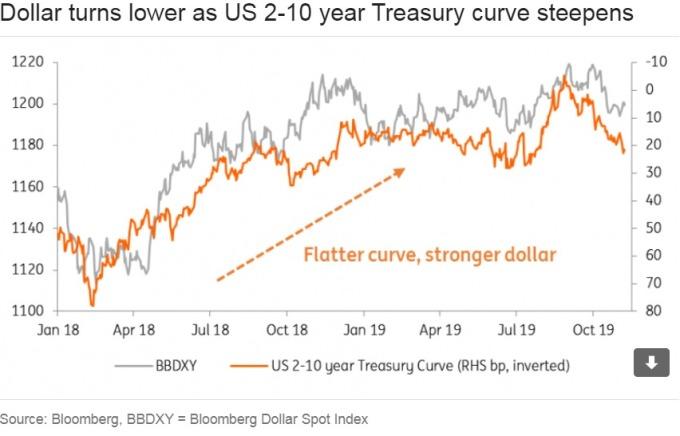 美元与美债收益率曲线连动 大跌尚言之过早