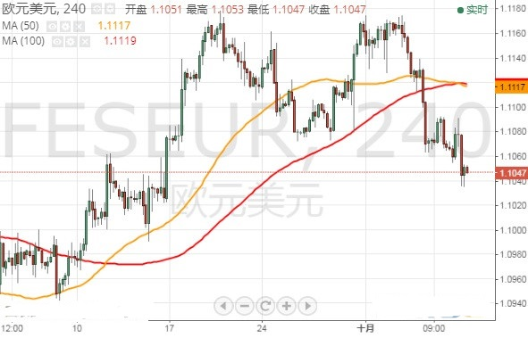 美元霸气上涨 美元指数 欧元和英镑最新技术前景分析