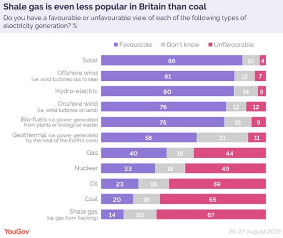 可再生能源在英国公众中更受欢迎 86%的人满意太阳能