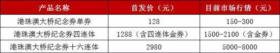 港珠澳大桥纪念券表现亮眼:市场沉淀后 涨幅仍超168%!
