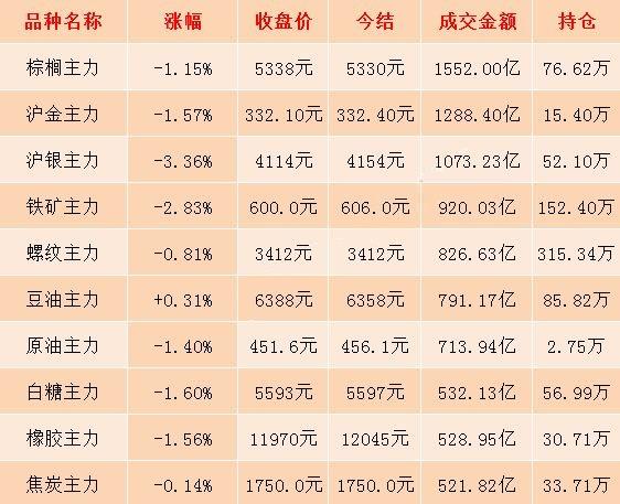 11月8日期市收评:商品期货日盘收盘大面积飘绿 贵金属期货跌势明显