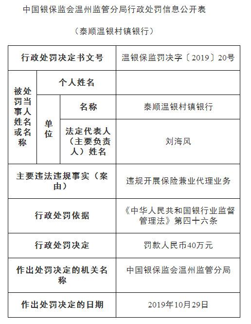 温州银行旗下村镇银行因违规开展保险兼业代理罚款40万元